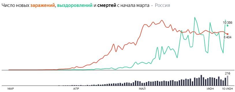 Число новых заражений, выздоровлений и смертей с начала марта на COVID-19 по дням в России на 10 июня 2020 года