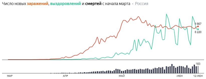 Число новых заражений, выздоровлений и смертей с начала марта на COVID-19 по дням в России на 12 июня 2020 года