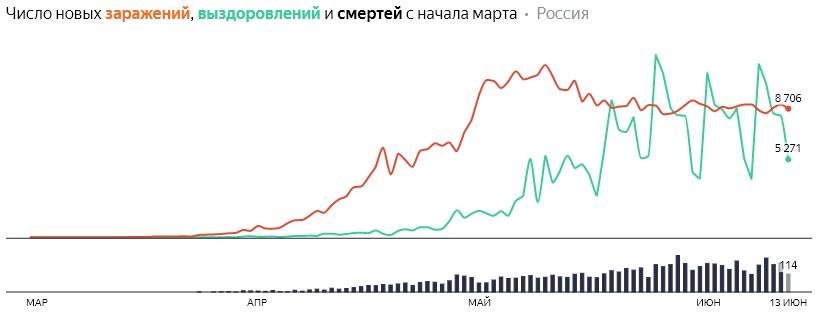 Число новых заражений, выздоровлений и смертей с начала марта на COVID-19 по дням в России на 13 июня 2020 года