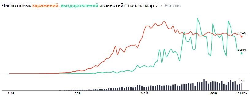 Число новых заражений, выздоровлений и смертей с начала марта на COVID-19 по дням в России на 15 июня 2020 года