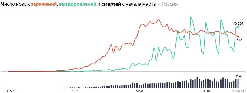 Число новых заражений, выздоровлений и смертей с начала марта на COVID-19 по дням в России на 17 июня 2020 года
