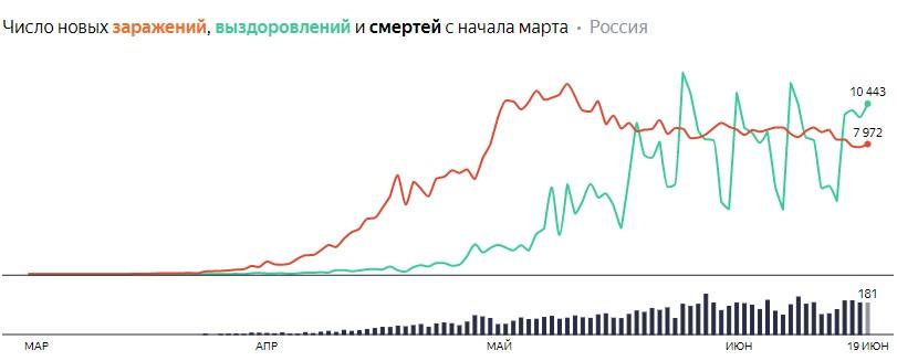 Число новых заражений, выздоровлений и смертей с начала марта на COVID-19 по дням в России на 19 июня 2020 года