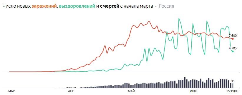 Число новых заражений, выздоровлений и смертей с начала марта на COVID-19 по дням в России на 22 июня 2020 года