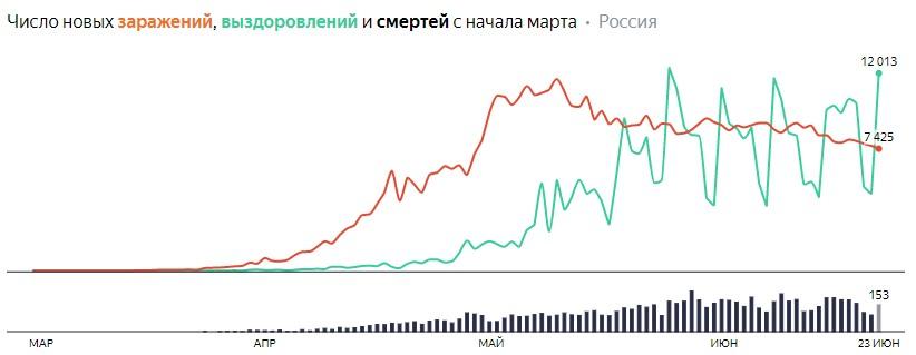 Число новых заражений, выздоровлений и смертей с начала марта на COVID-19 по дням в России на 23 июня 2020 года