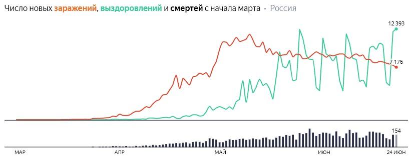 Коронавирус в России 24 июня: сколько заболевших и умерших от КОВИД-19 на сегодня, последние новости
