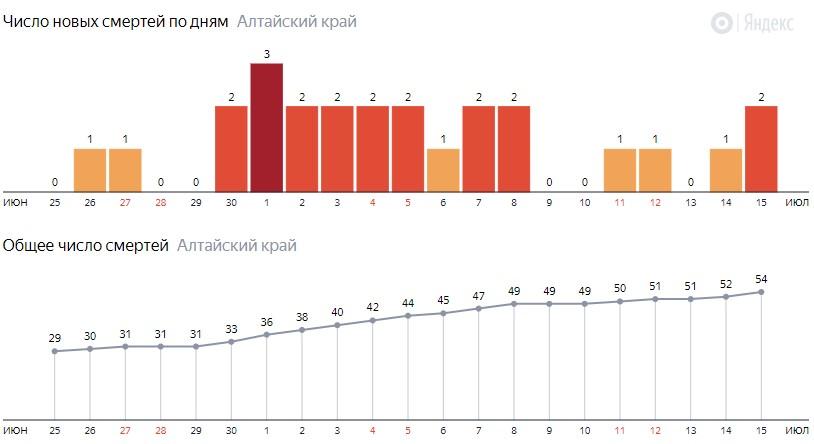 Число новых смертей от COVID-19 на графике по дням в Алтайском крае на 15 июля 2020 года
