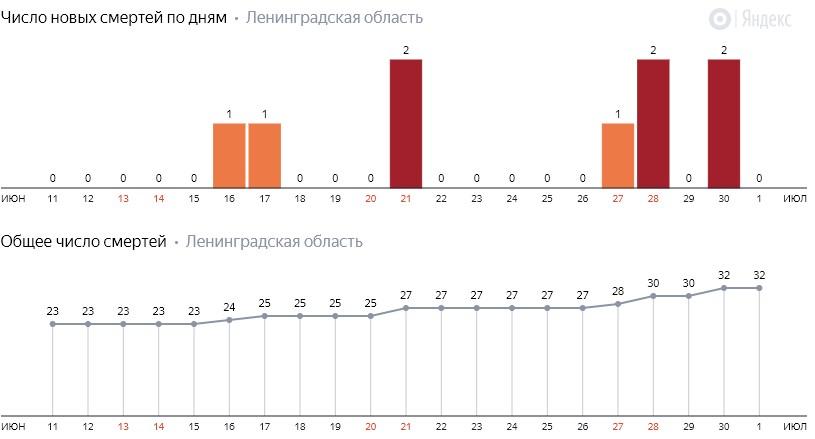 Число новых смертей от коронавируса COVID-19 по дням в Ленинградской области на 1 июля 2020 года