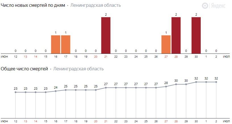 Число новых смертей от коронавируса COVID-19 по дням в Ленинградской области на 2 июля 2020 года