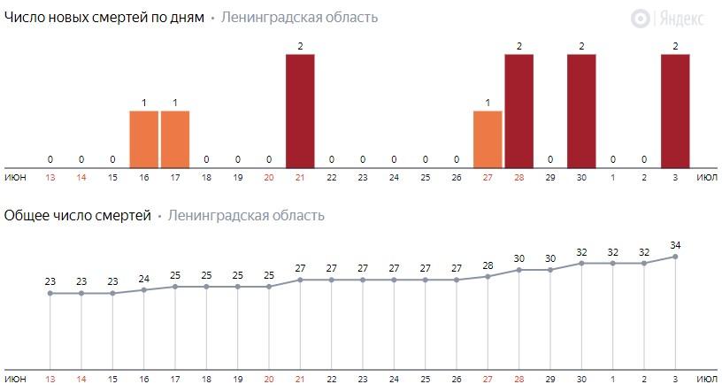 Число новых смертей от коронавируса COVID-19 по дням в Ленинградской области на 4 июля 2020 года