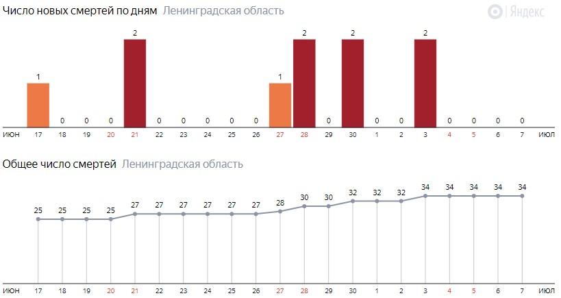 Число новых смертей от коронавируса COVID-19 по дням в Ленинградской области на 7 июля 2020 года