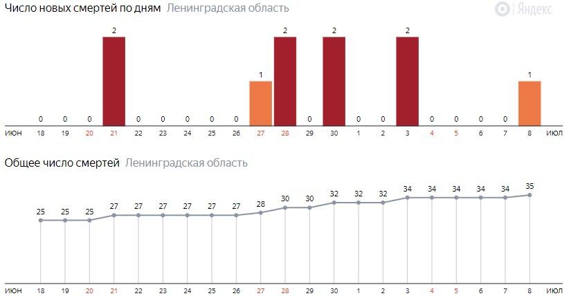 Число новых смертей от коронавируса COVID-19 по дням в Ленинградской области на 8 июля 2020 года