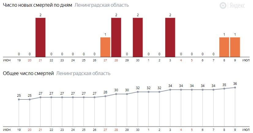 Число новых смертей от коронавируса COVID-19 по дням в Ленинградской области на 9 июля 2020 года