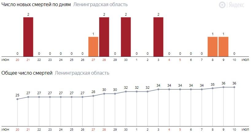 Число новых смертей от коронавируса COVID-19 по дням в Ленинградской области на 10 июля 2020 года