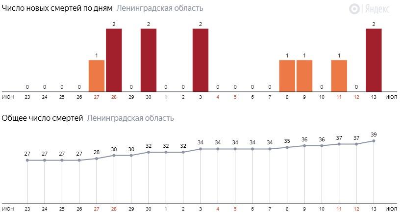Число новых смертей от коронавируса COVID-19 по дням в Ленинградской области на 13 июля 2020 года