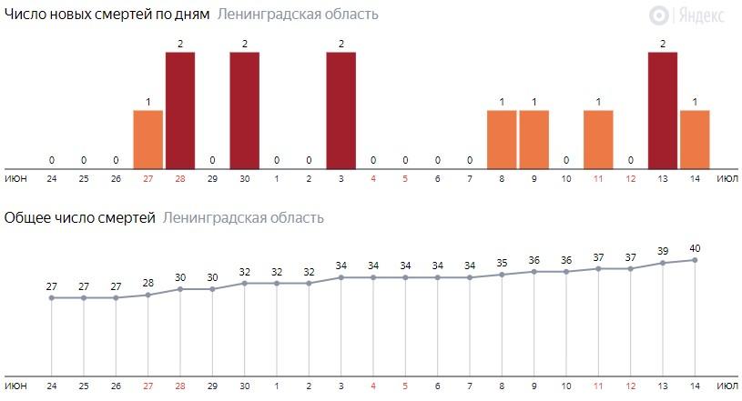 Число новых смертей от коронавируса COVID-19 по дням в Ленинградской области на 15 июля 2020 года