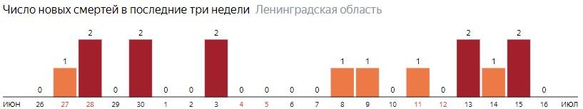 Число новых смертей от коронавируса COVID-19 по дням в Ленинградской области на 16 июля 2020 года