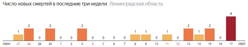 Число новых смертей от коронавируса COVID-19 по дням в Ленинградской области на 17 июля 2020 года