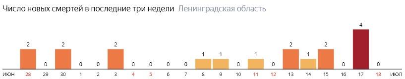 Число новых смертей от коронавируса COVID-19 по дням в Ленинградской области на 18 июля 2020 года