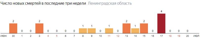 Число новых смертей от коронавируса COVID-19 по дням в Ленинградской области на 20 июля 2020 года