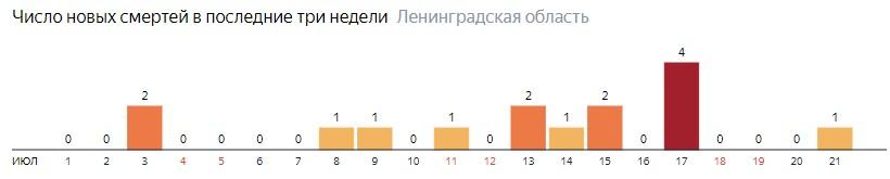 Число новых смертей от коронавируса COVID-19 по дням в Ленинградской области на 21 июля 2020 года