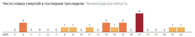 Число новых смертей от коронавируса COVID-19 по дням в Ленинградской области на 22 июля 2020 года