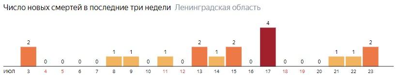 Число новых смертей от коронавируса COVID-19 по дням в Ленинградской области на 23 июля 2020 года