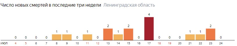 Число новых смертей от коронавируса COVID-19 по дням в Ленинградской области на 24 июля 2020 года