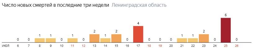 Число новых смертей от коронавируса COVID-19 по дням в Ленинградской области на 26 июля 2020 года
