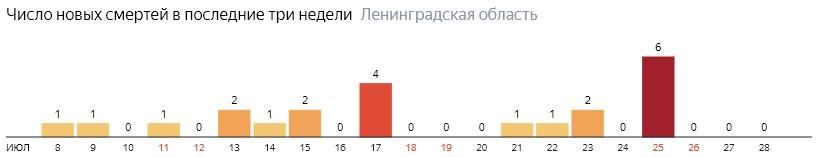 Число новых смертей от коронавируса COVID-19 по дням в Ленинградской области на 28 июля 2020 года