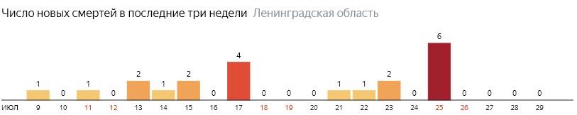 Число новых смертей от коронавируса COVID-19 по дням в Ленинградской области на 29 июля 2020 года