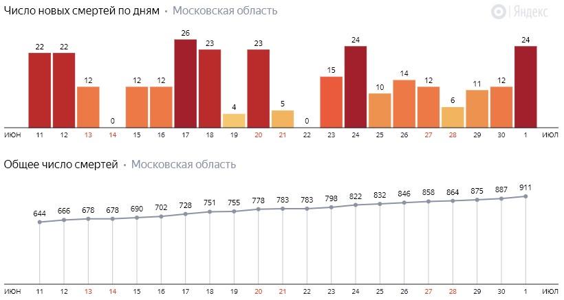 Число новых смертей от COVID-19 на графике по дням в Московской области на 1 июля 2020 года