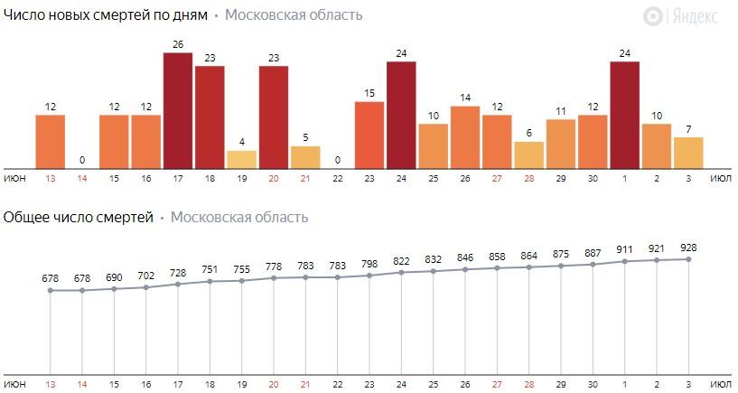Число новых смертей от COVID-19 на графике по дням в Московской области на 4 июля 2020 года