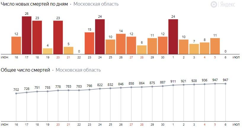 Число новых смертей от COVID-19 на графике по дням в Московской области на 6 июля 2020 года