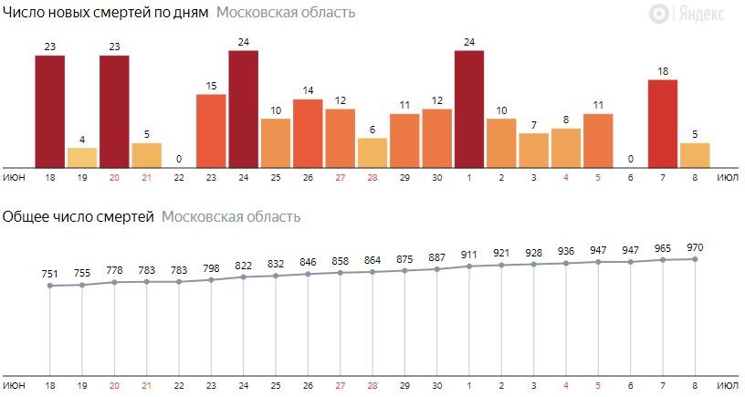 Число новых смертей от COVID-19 на графике по дням в Московской области на 8 июля 2020 года