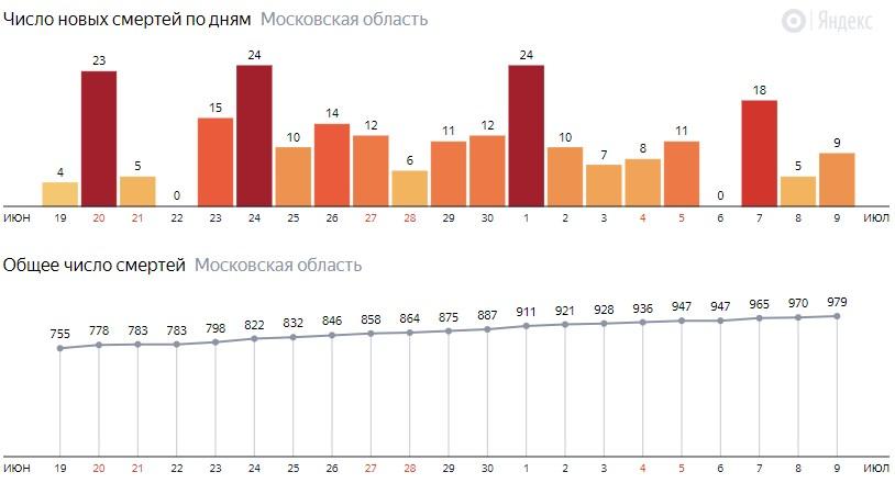Число новых смертей от COVID-19 на графике по дням в Московской области на 9 июля 2020 года