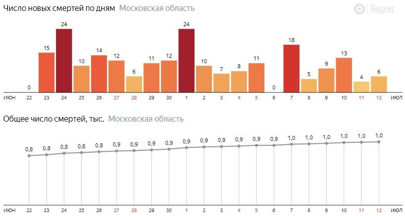 Число новых смертей от COVID-19 на графике по дням в Московской области на 12 июля 2020 года