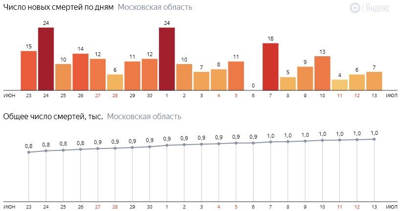 Число новых смертей от COVID-19 на графике по дням в Московской области на 13 июля 2020 года