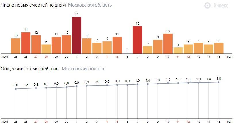 Число новых смертей от COVID-19 на графике по дням в Московской области на 15 июля 2020 года