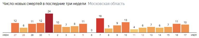 Число новых смертей от COVID-19 на графике по дням в Московской области на 17 июля 2020 года