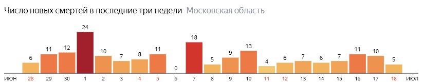 Число новых смертей от COVID-19 на графике по дням в Московской области на 18 июля 2020 года