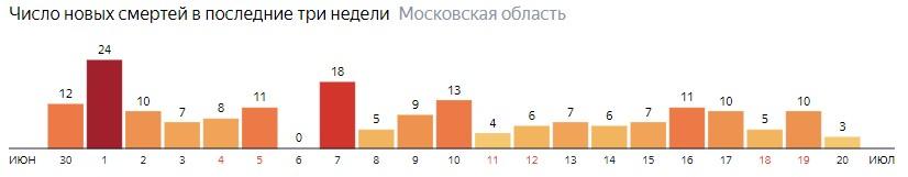 Число новых смертей от COVID-19 на графике по дням в Московской области на 20 июля 2020 года