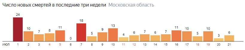 Число новых смертей от COVID-19 на графике по дням в Московской области на 21 июля 2020 года