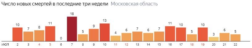Число новых смертей от COVID-19 на графике по дням в Московской области на 22 июля 2020 года