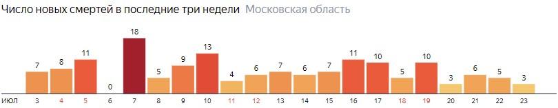 Число новых смертей от COVID-19 на графике по дням в Московской области на 23 июля 2020 года