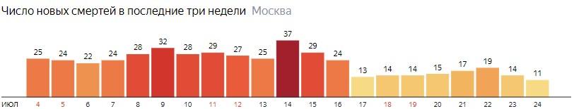 Число новых смертей от COVID-19 на графике по дням в Московской области на 24 июля 2020 года