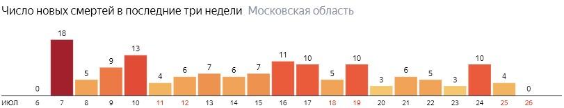 Число новых смертей от COVID-19 на графике по дням в Московской области на 26 июля 2020 года