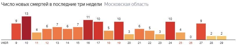 Число новых смертей от COVID-19 на графике по дням в Московской области на 29 июля 2020 года