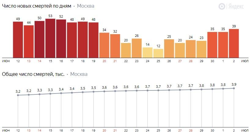 Число новых смертей от коронавируса на графике по дням в Москве на 2 июля 2020 года