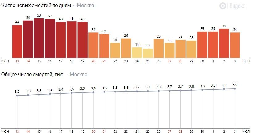 Число новых смертей от коронавируса на графике по дням в Москве на 4 июля 2020 года