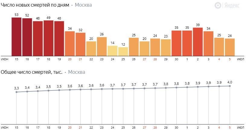 Число новых смертей от коронавируса на графике по дням в Москве на 5 июля 2020 года